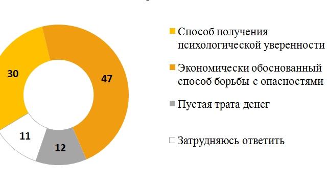Россияне знают, как работает страхование
