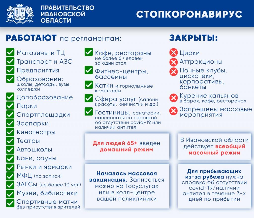 """Правительство Ивановской области """"упорядочило"""" коронавирусные ограничения"""